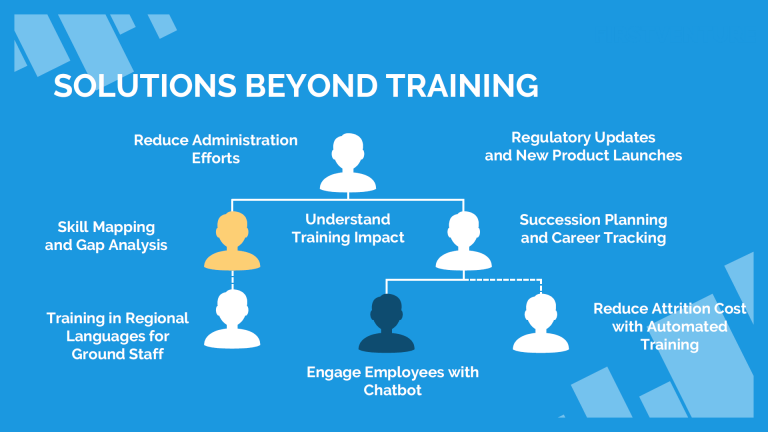 Solutions Beyond Training